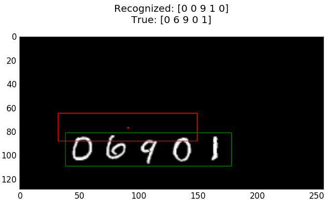 Incorrectly classified examples of testing dataset (Green - true bounding box, Red - predicted bounding box)
