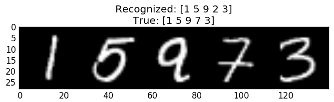 Sequence model incorrect recognition of example from testing set