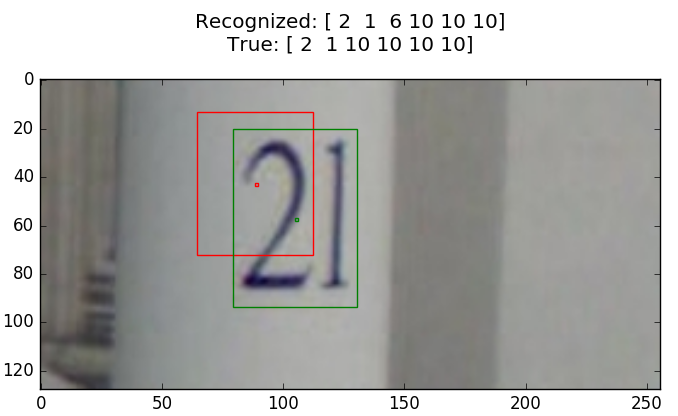 Sequence of digits recognition and localization - Petr Marek