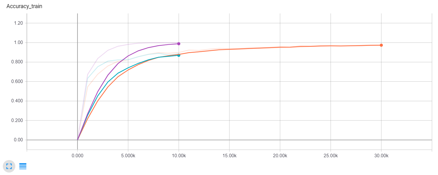 Train accuracy comparison (Purple - no dropout, Green - dropout 10k steps, Orange - dropout 30k steps)