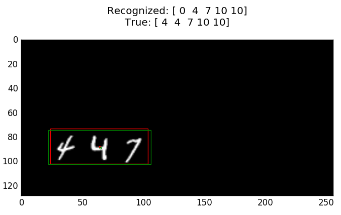 Testing example with one error (Green - true bounding box, Red - predicted bounding box)