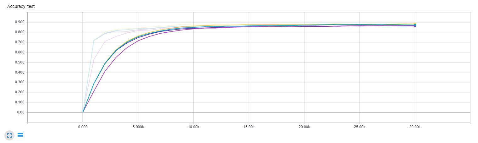 Test accuracy comparison (Yellow - batch normalization, keep probability 0.8; Dark purple - no batch normalization, keep probability 0.8; Green - batch normalization, 0.85 keep probability; Light purple - batch normalization, 0.75 keep probability)