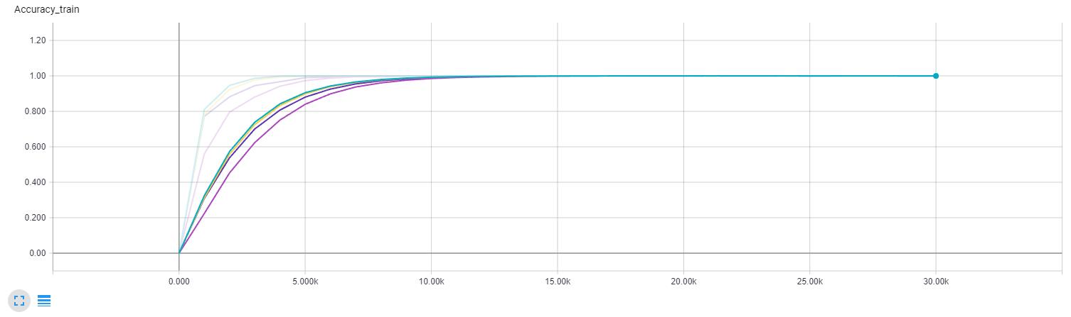 Train accuracy comparison (Yellow - batch normalization, keep probability 0.8; Dark purple - no batch normalization, keep probability 0.8; Green - batch normalization, 0.85 keep probability; Light purple - batch normalization, 0.75 keep probability)