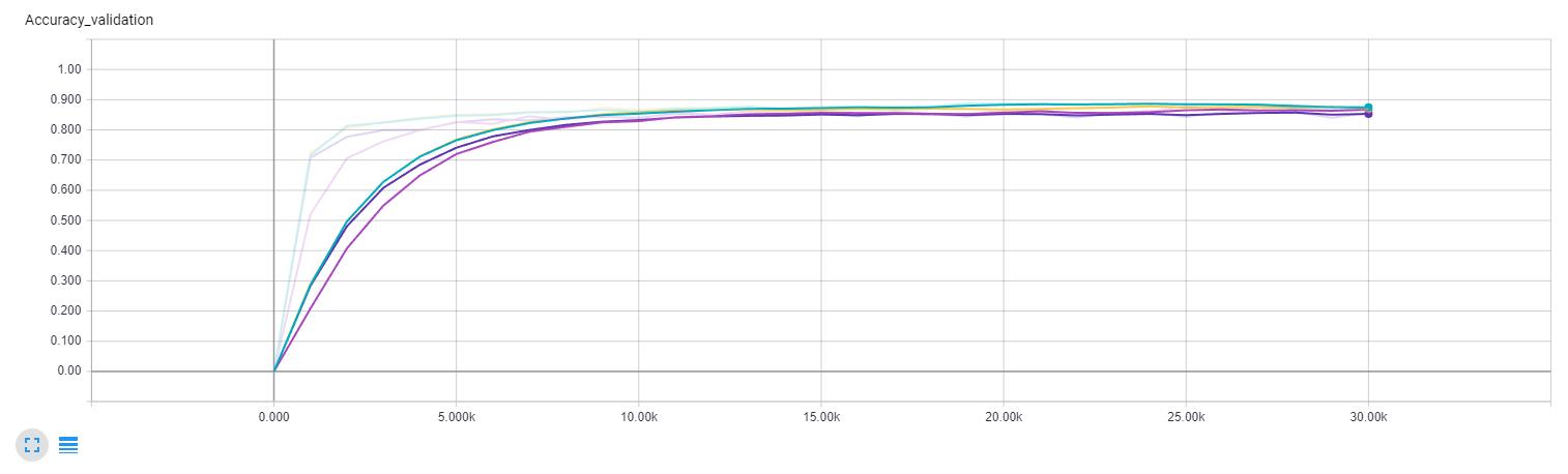 Validation accuracy comparison (Yellow - batch normalization, keep probability 0.8; Dark purple - no batch normalization, keep probability 0.8; Green - batch normalization, 0.85 keep probability; Light purple - batch normalization, 0.75 keep probability)