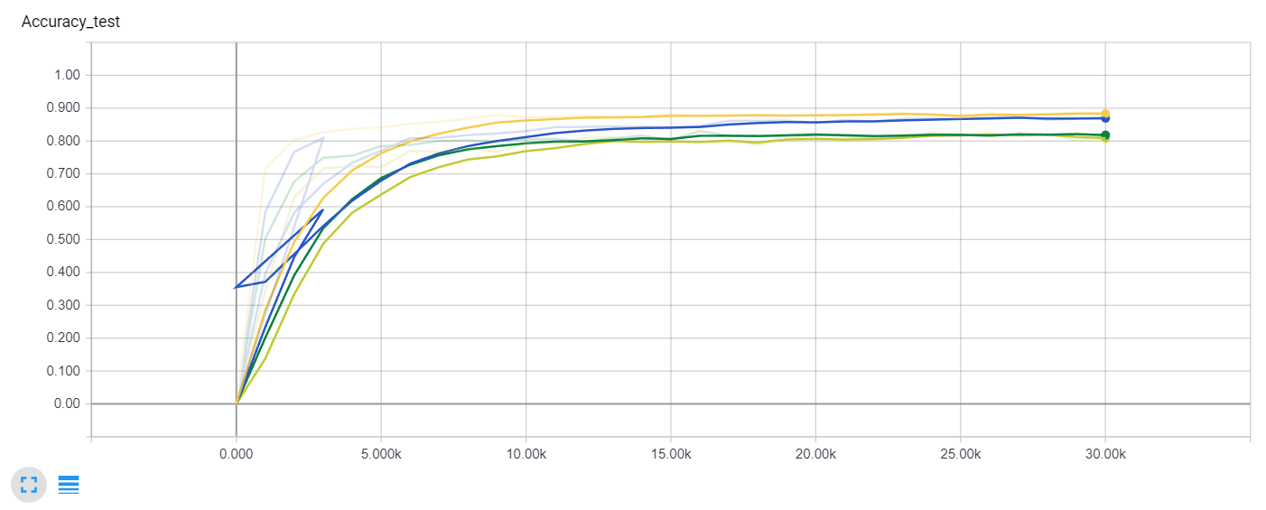 Test accuracy comparison (Yellow - batch normalization, Blue - double architecture; Light green - deeper architecture; Dark green - overlapping stride)