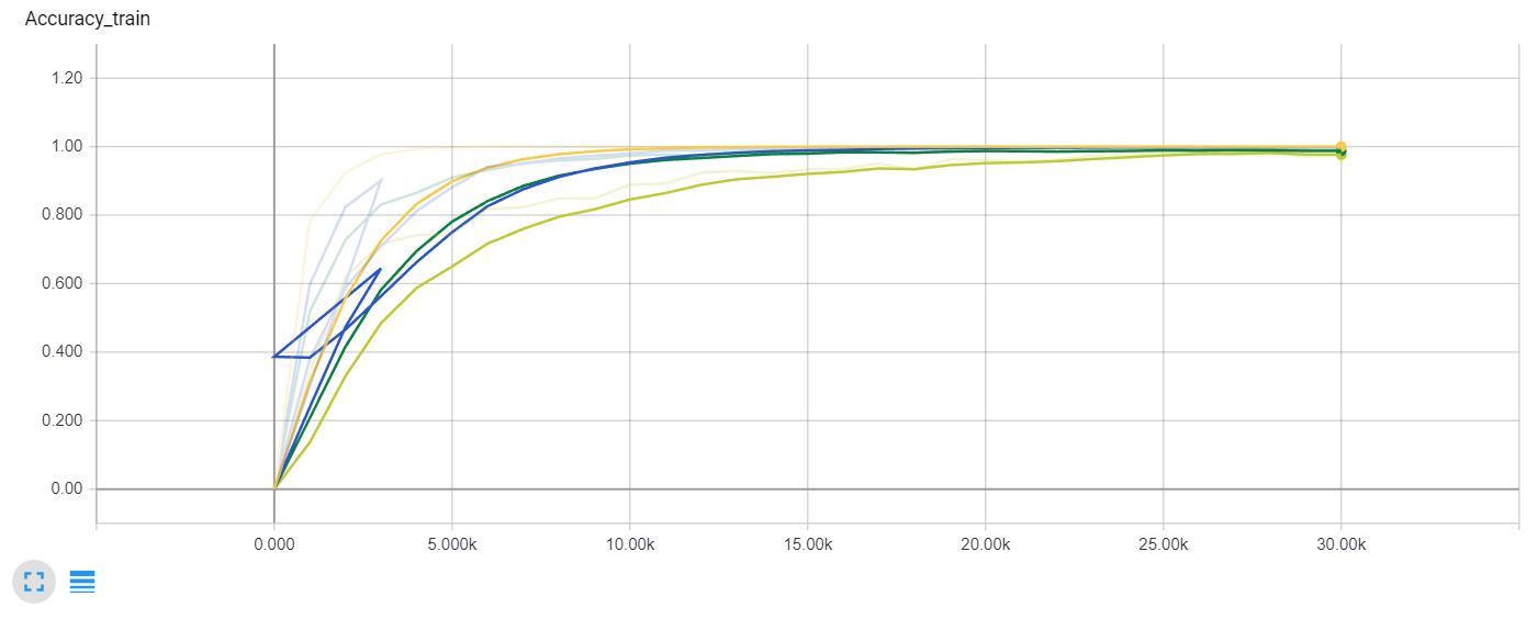 Train accuracy comparison (Yellow - batch normalization, Blue - double architecture; Light green - deeper architecture; Dark green - overlapping stride)