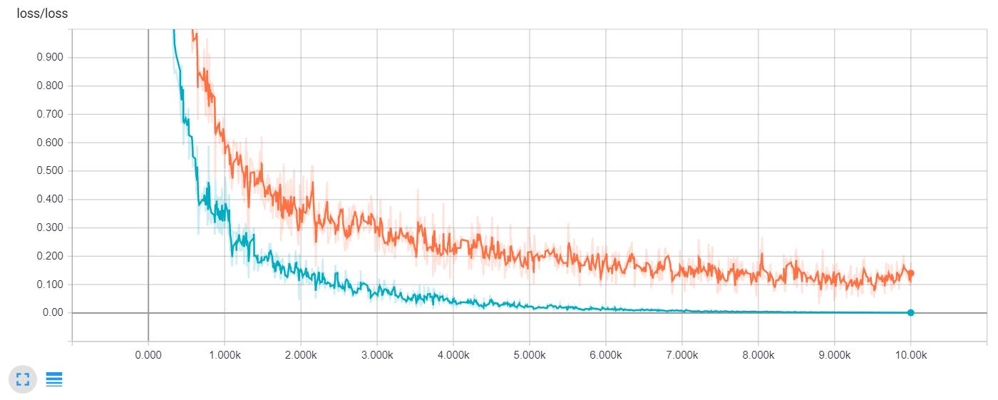 Loss comparison (Blue - no dropout, Orange - dropout)