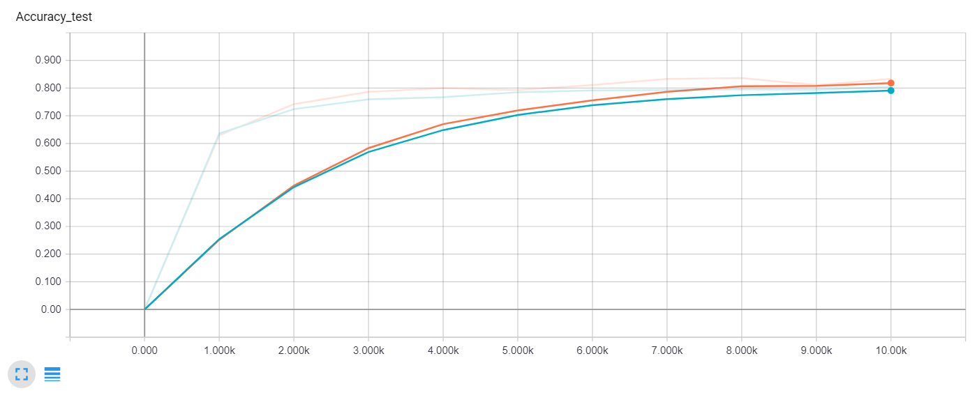Test accuracy comparison (Blue - no dropout, Orange - dropout)