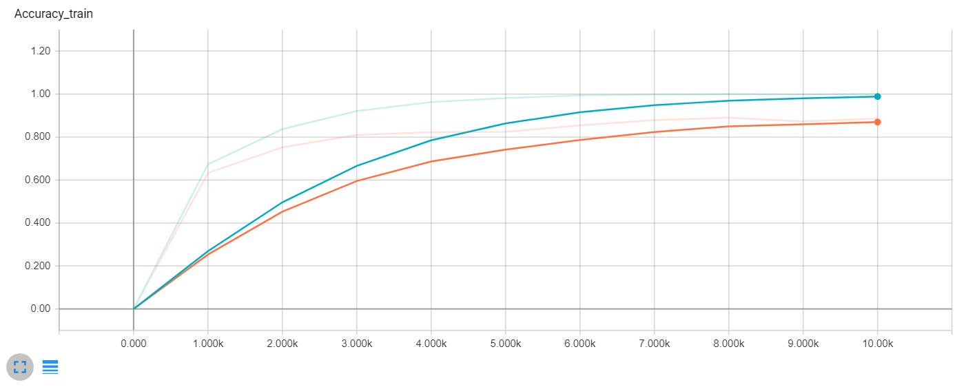 Train accuracy comparison (Blue - no dropout, Orange - dropout)