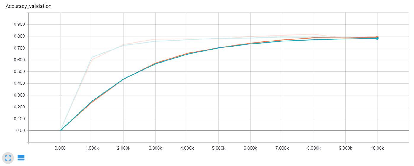 Validation accuracy comparison (Blue - no dropout, Orange - dropout)