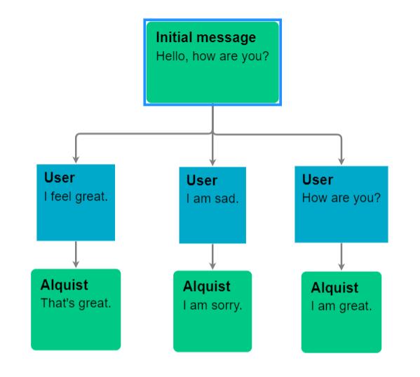 Example of dialogue graph