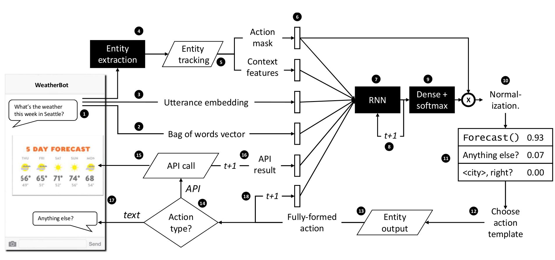 Hybrid code networks